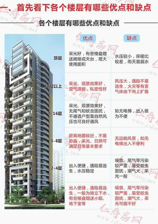 买房如何选楼层