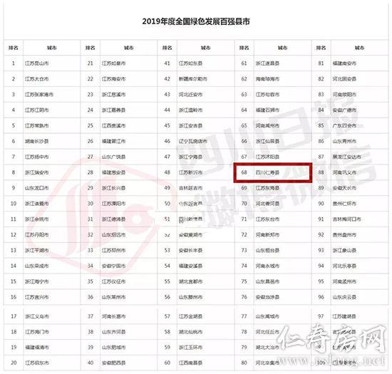 点赞 !仁寿闯入2019年全国百强县榜单
